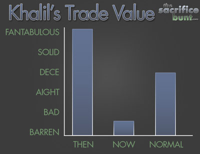 Khalil Greene's Trade Value